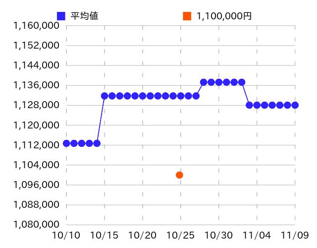 モーザーの過去販売価格(2019年10月25日)のグラフ