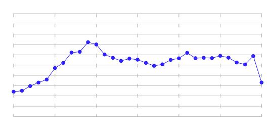 過去30日間のラジオミール全体の相場