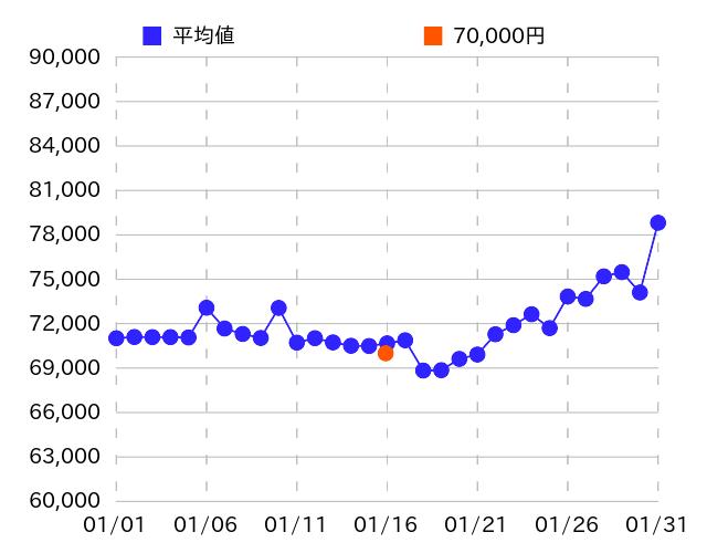 2000の過去販売価格(2020年01月16日)のグラフ
